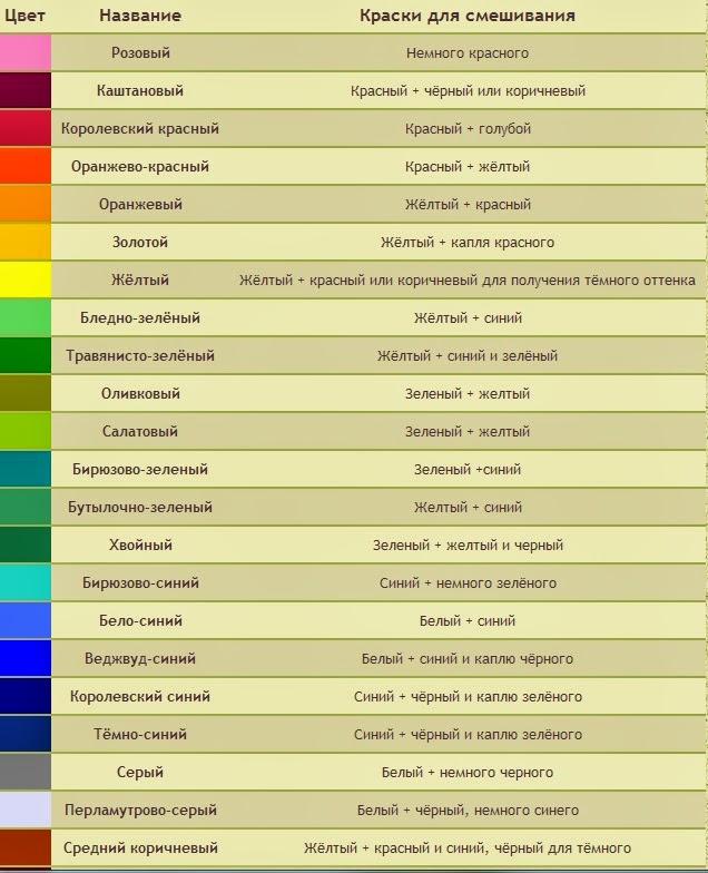 Таблица смешивания красок