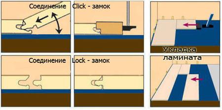 Схема подбивка замка ломинатного пола