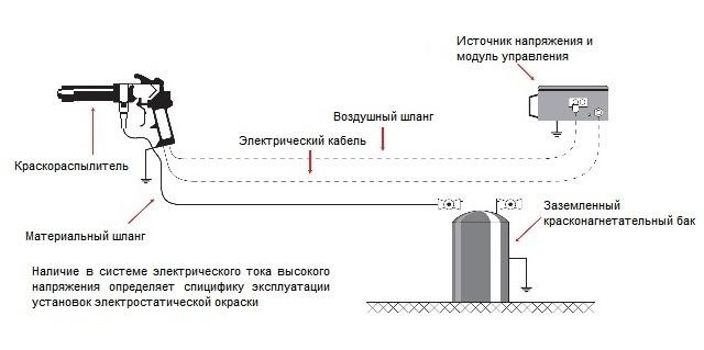 Окрасочные установки для нанесения ЛКМ в электростатическом поле