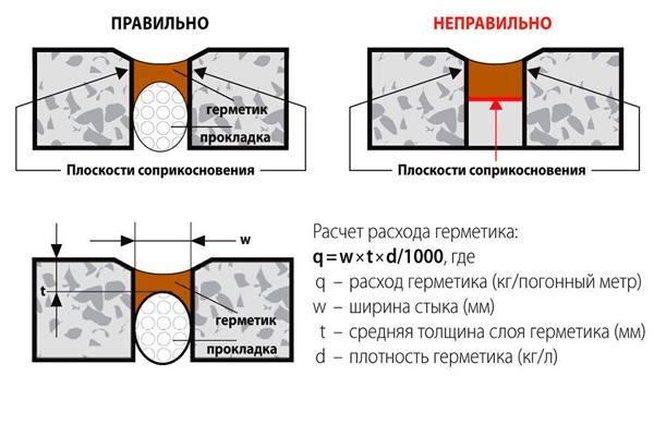 Схема правильного нанесения огнестойкого герметика