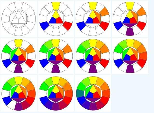 Составление цветового круга