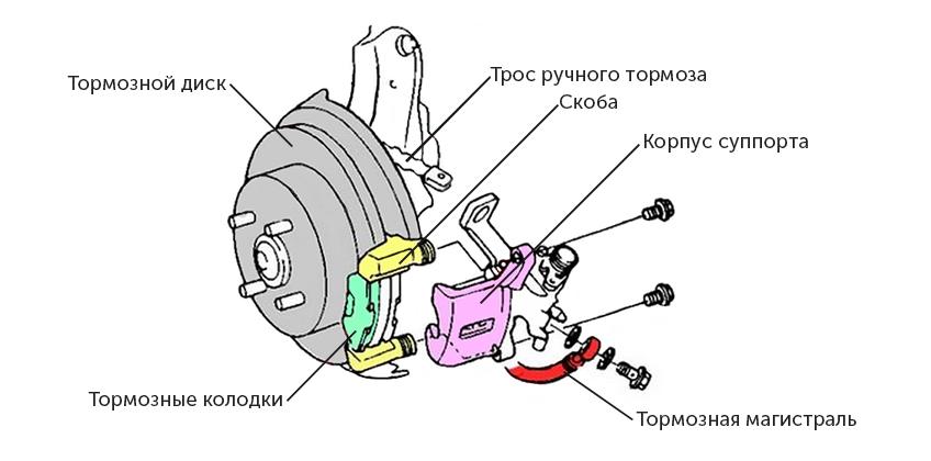 Строение дискового тормоза авто