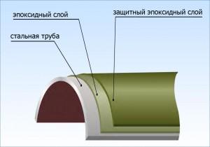 Цементные и металлические антикоррозионные покрытия