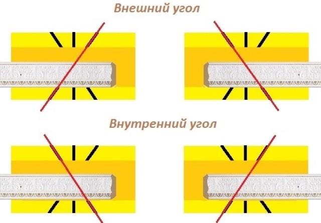 Схема порезки углов